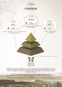 Weingut Zöhrer - Pyramide